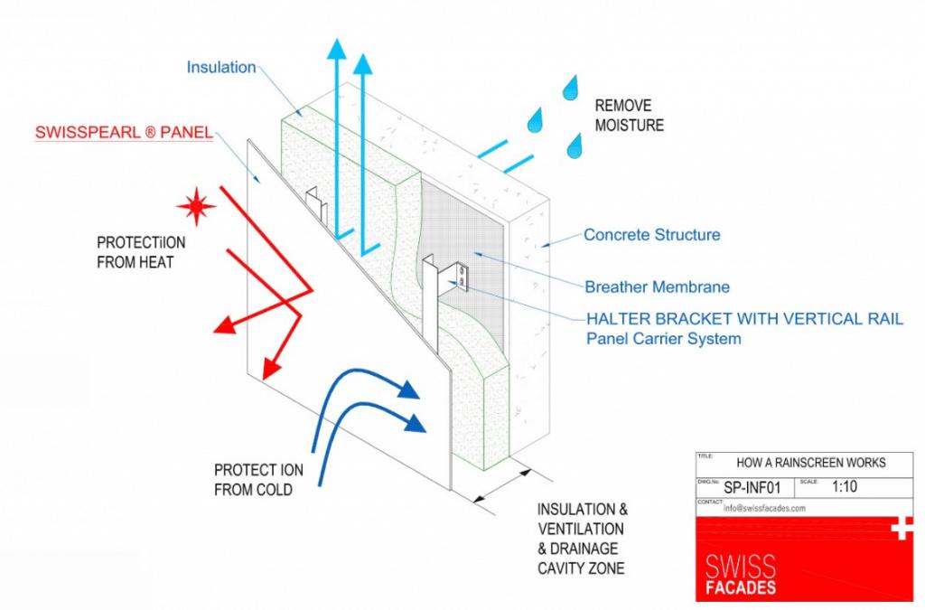 Detail showing the buildup of Fibre Cement Rainscreen Cladding